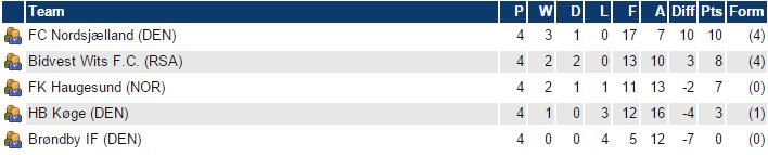 U/19-tabellen, efter turneringens samtlige fire kampe var færdigspillet. |Tabel: Brøndby IF.