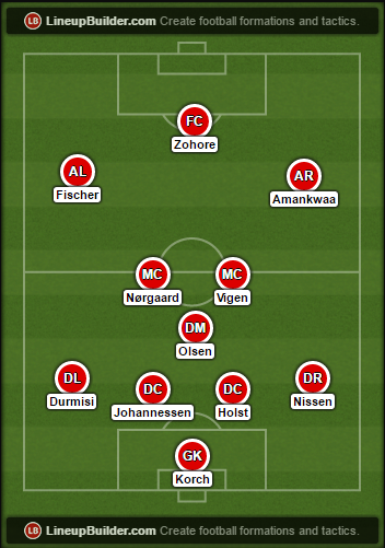 Dette stjernespækkede U/17-landshold spillede Danmark i EM-semifinalen i 2011
