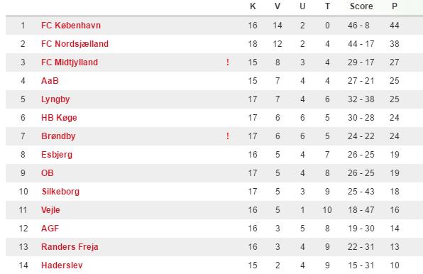 U/17 Ligaen (kilde:dbu.dk).