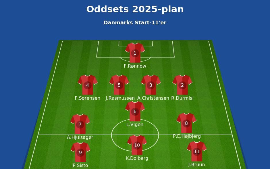 Foto: Oddset - Danske Spil (Facebook)