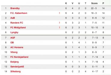 Superliga, runde 6 – Målfest og Kallesøe på tavlen