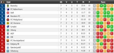 Superligaen, runde 7 – Gode match-ups i den bedste danske række