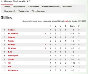 U/19 Divisionen, runde 4 – Nyt tophold efter underholdende runde
