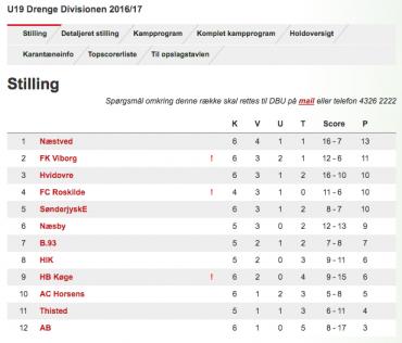 U/19 Divisionen, runde 6 – Atter nyt tophold i spidsen