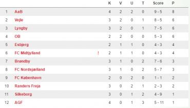 U/19 Ligaen – 4. runde: Kongeblåt vanvidsmål og københavnske skuffelser