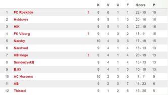 2016-10-30-U19-Divisionen-runde-10.jpg