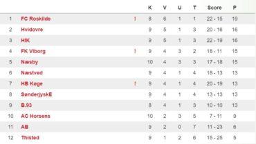 U/19 Divisionen, runde 10 – FC Roskilde rykkede fra i toppen og AC Horsens tabte terræn