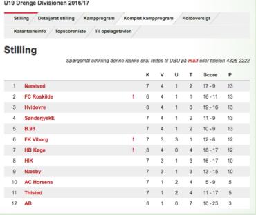 U/19 Divisionen, runde 8 – Tættere række end nogensinde før!