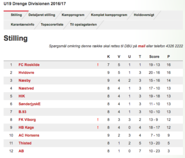 U/19 Divisionen, runde 9 – Stadig uhyggelig tæt!