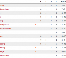 TT – U/17 Ligaen – Runde 7 – Storsejre til AaB og Lyngby og målrigt opgør i Vejle