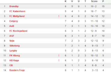 TT – U/17 Ligaen – Runde 6 – Brøndbys og FCK's sejrsstimer brudt