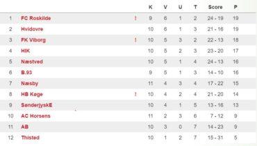 U/19 Divisionen, runde 11 – Rækken igen, igen tæt!