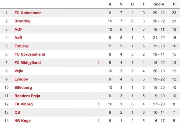 U/17 Ligaen runde 10