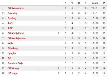 TT – U/17 Ligaen – Runde 8 – Nyt førerhold og imponerende comebacks