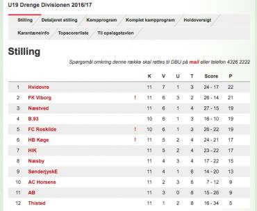 U/19 Divisionen, runde 11 – Nyt hold alene i spidsen