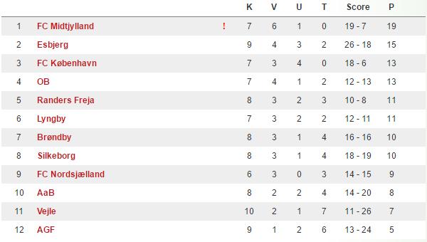Stillingen i U/19 Ligaen. Kilde: DBU