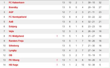 U/17 Ligaen går til vinterpause med FCK på toppen