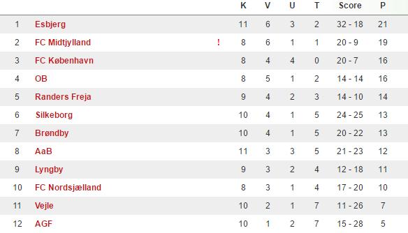 U/19 Ligaen. Kilde: DBU (Stilling hentet d. 1.12.2016)
